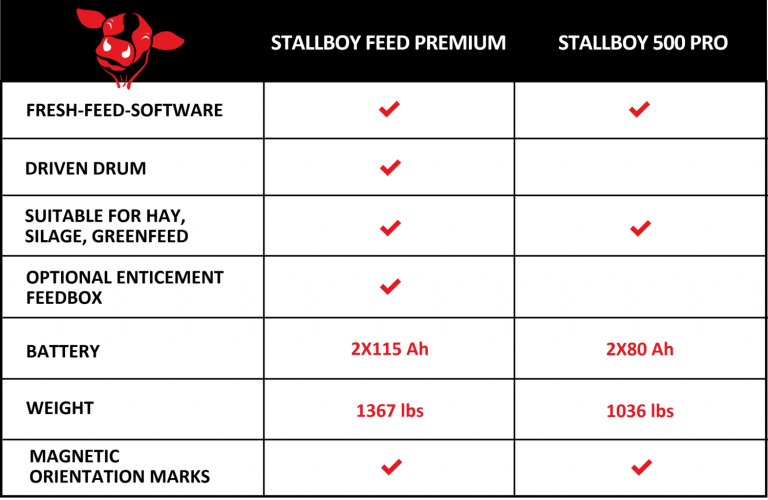 Robotic Feed Pusher Comparison - Feed vs Light Stallboys